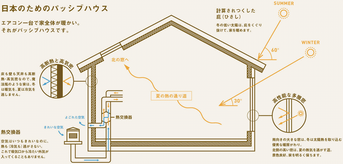 日本のためのパッシブハウス