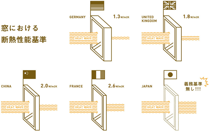 窓における断熱性能基準